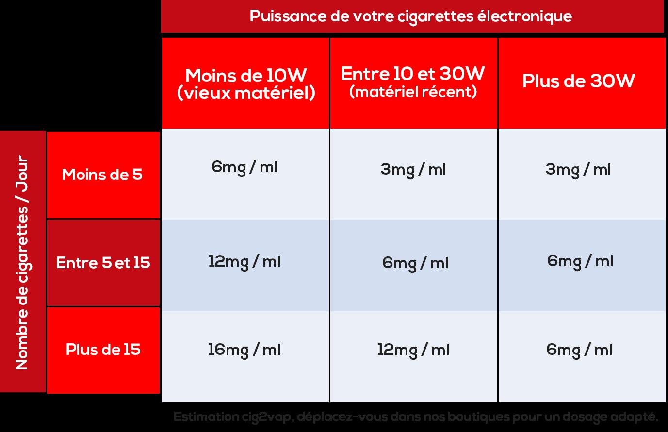 Tableau nicotine
